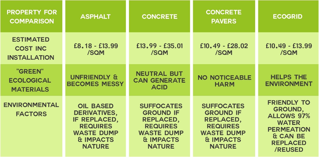 EcoGrid Blog - Surface Cost Comparison